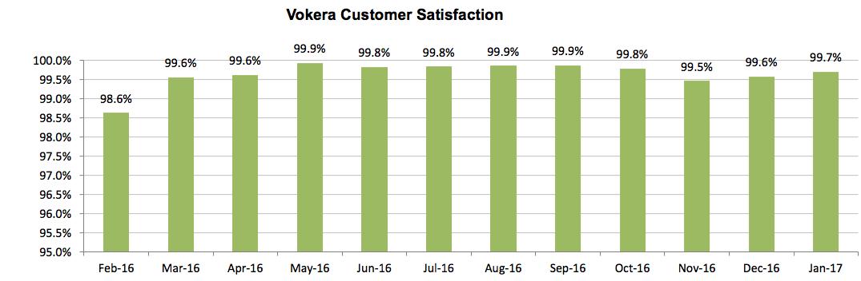 Customer Satisfaction January 2017